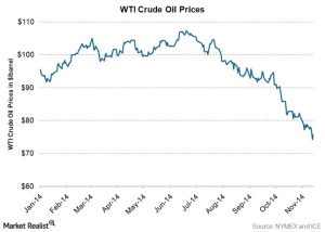 Oil plummeting may seem on the surface - good for the consumer. Image courtesy of Market Realist.